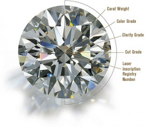 Know your diamonds.
