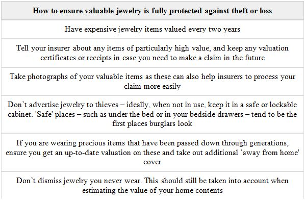 Diamond Jewelry Insurance Chart